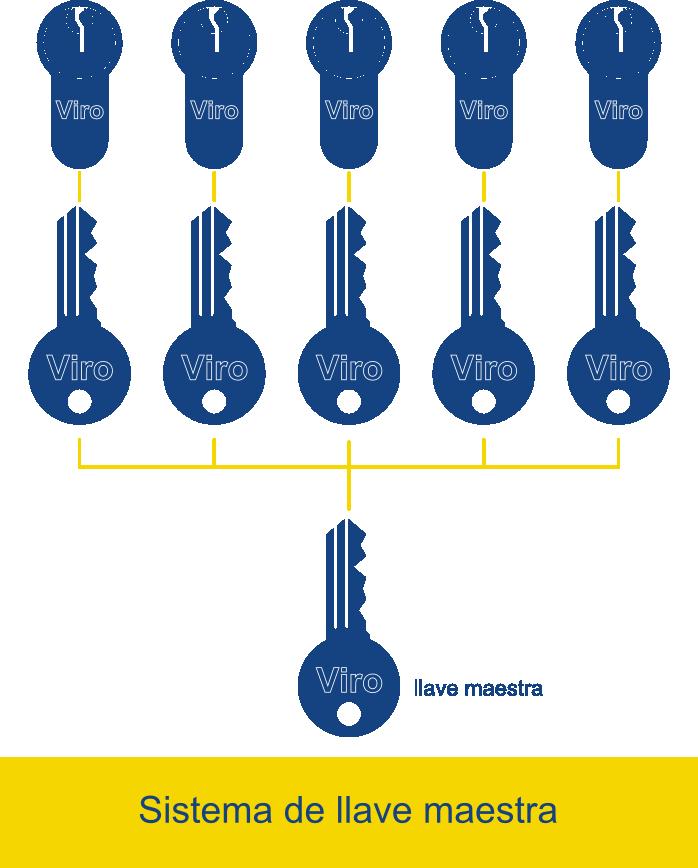 En un sistema de llave maestra cada llave abre su cerradura y la llave maestra las abre todas.