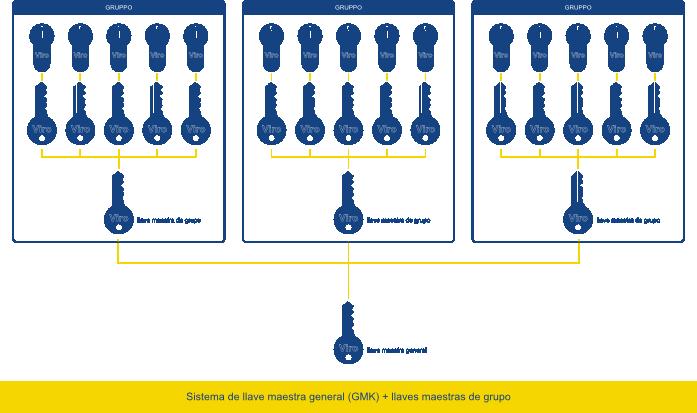 sistema de llave maestra general
