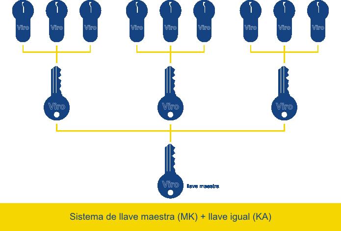 Diferentes sistemas de llave igual se pueden combinar en un sistema de llave maestra.