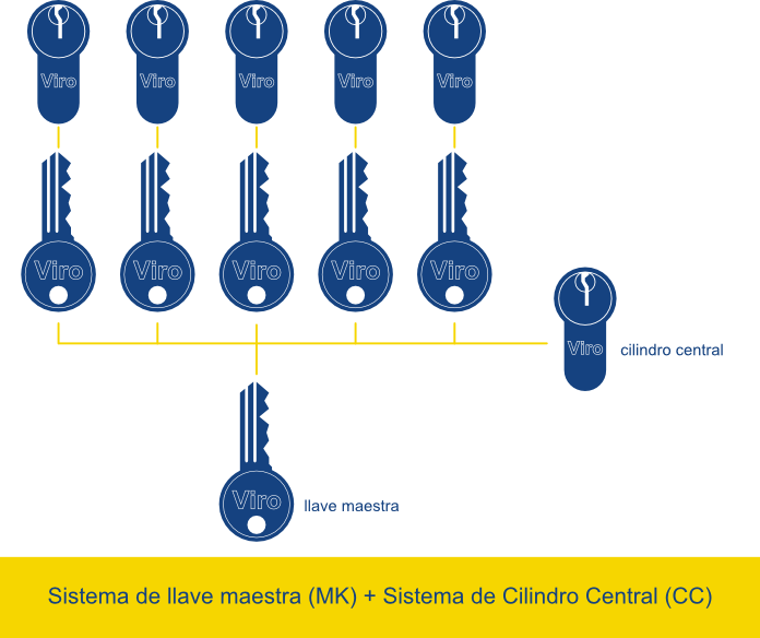 sistema llave maestra mk-ccmk-cc system